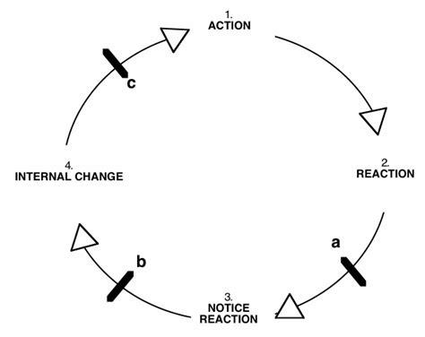 feedback loop diagram email feedback loops why and how