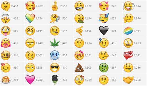 Crear Imagenes Con Emoji | ahora puedes votar por nuevos emojis e incluso hacer tus