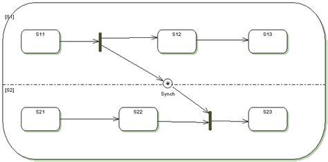 xml state machine state chart xml scxml state machine notation for