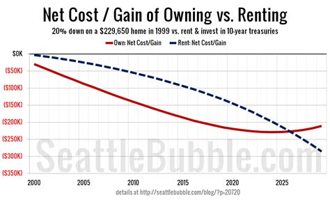 is it cheaper to buy or rent a house rent vs buy calculator is it cheaper to buy or rent trulia autos post