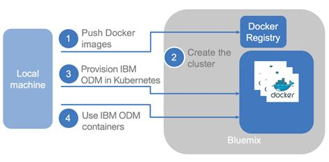 docker bluemix tutorial run your business decisions in kubernetes with ibm bluemix