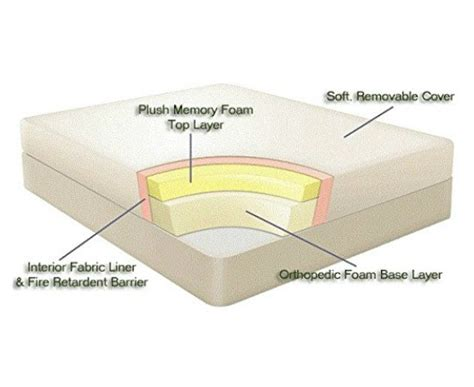 Memory Foam Mattress Pros And Cons by Pros And Cons Of Memory Foam Mattress Deepti Jha Medium