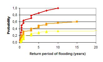 floodsite integrated flood risk analysis and management