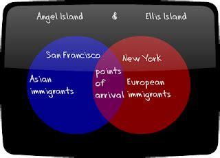 ellis island and island venn diagram andrea davis crappy graphics