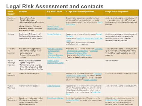 industrial risk assessment template choice image