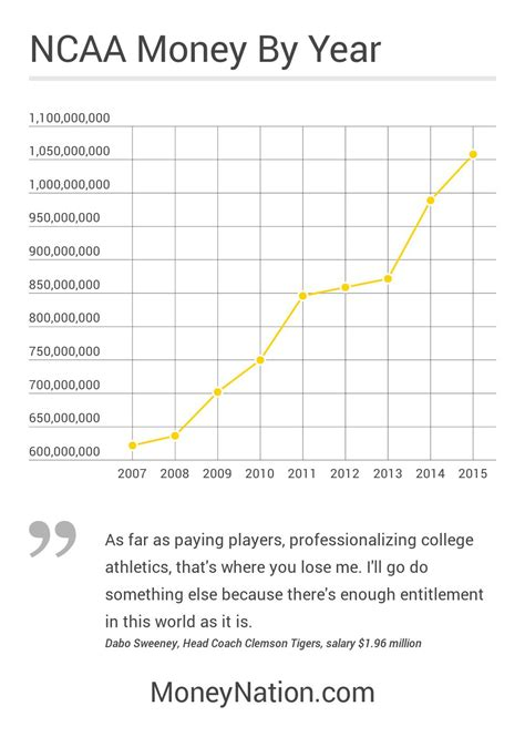 how much is a year how much money does the ncaa make money nation