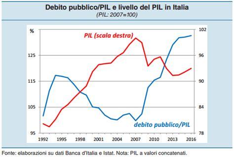 banca d europa banca d italia i danni dell europa controlacrisi org