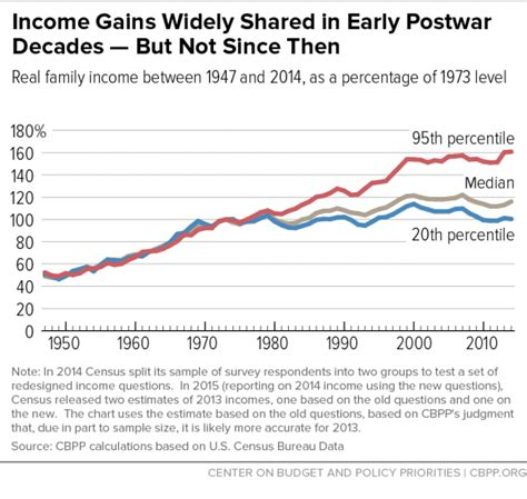 unequal gains american growth and inequality since 1700 the princeton economic history of the western world books the wealth disparity in america shows how unequal the