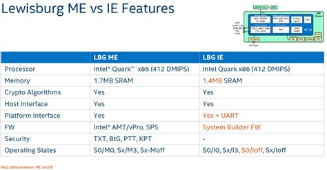 Pch Management - burgeoning intel xeon sp lewisburg pch options overview