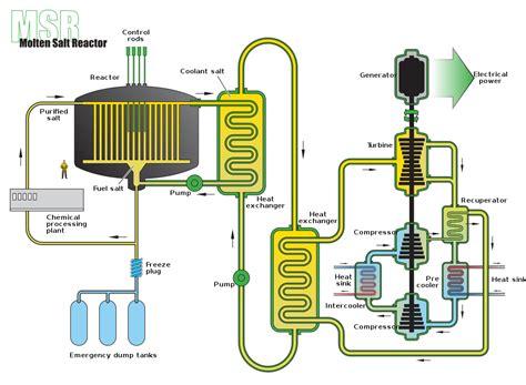 advertising layout wikipedia molten salt reactor wikipedia