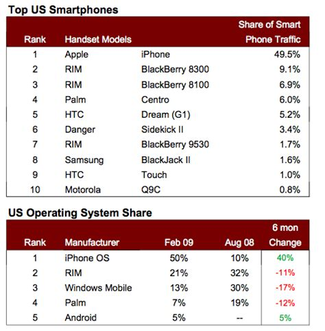 registro 2009 upload share and discover content on android atinge 5 do tr 225 fego de internet via smartphones