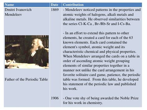 history of the periodic table history of the periodic table of elements