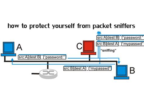 how to defend network security from packet sniffers like