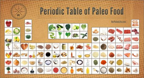 periodic table of food periodic table of paleo food staples ready to stock your