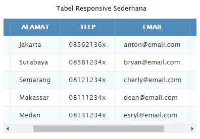 cara membuat tabel html dengan css membuat tabel responsive dengan css 4 alternatif