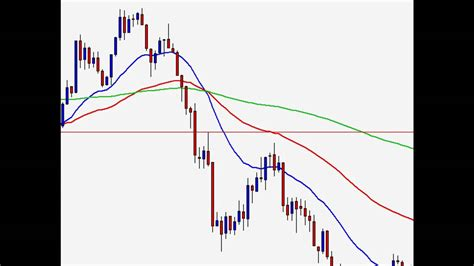 candlestick pattern for intraday day trading forex intraday candlestick patterns youtube