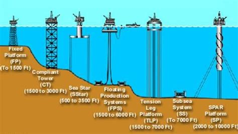 types of offshore rigs mnn nature network