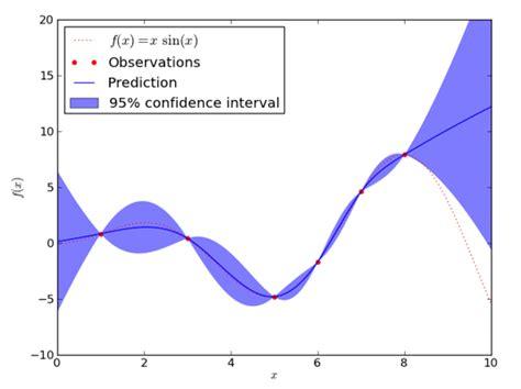 uncertainty quantification fhr ucb