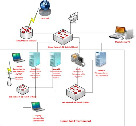 home lab network design my home test lab part 1 managing cloud and datacenter