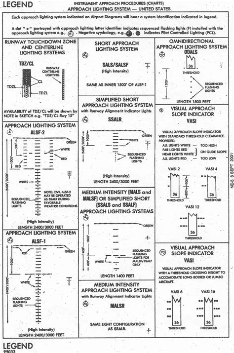 vfr sectional chart legend jeppesen airport chart legend jeppesen chart legend vfr