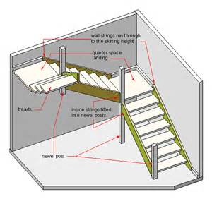 How To Install Newel Post And Handrail File Quarter Space Landings Gif Wikipedia