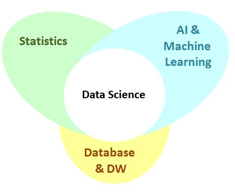 statistics for data science leverage the power of statistics for data analysis classification regression machine learning and neural networks books data mining