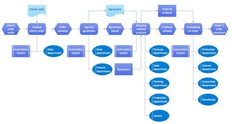 business process diagram event driven process chain diagrams solution conceptdraw