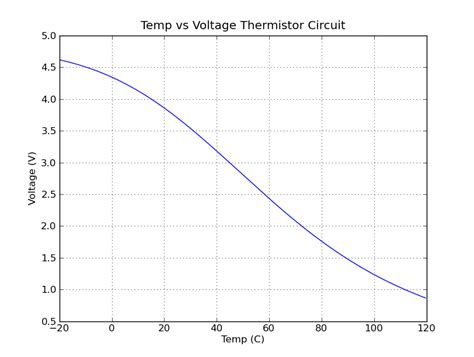 graph of voltage across a resistor reading a thermistor christopia