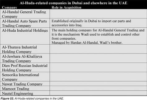 Central Bank Letterhead Iraqi Intelligence Agencies