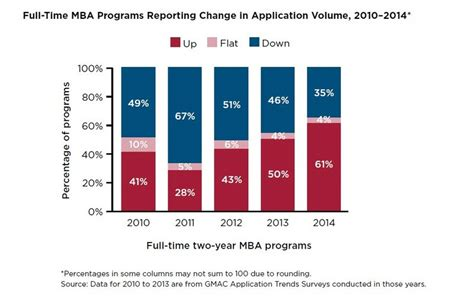 Gmac Mba Trends by Third Consecutive Year For Mba Application Growth