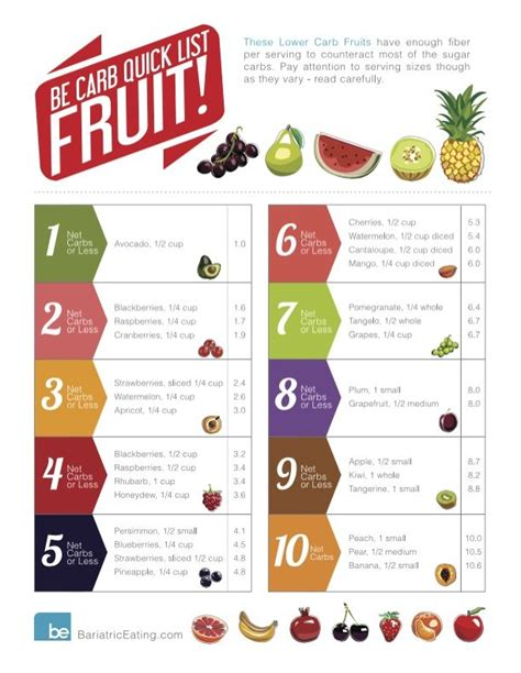 fruit with lowest carbs here s your low carb list fruit