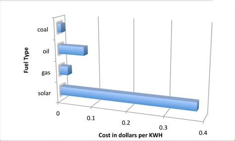 solar energy cost per kwh 301 moved permanently
