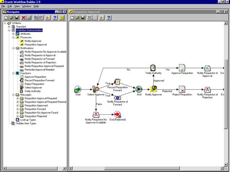 oracle workflow builder displaying a process window oracle workflow help