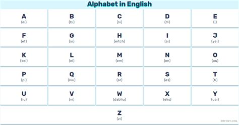 Letter In Pronunciation Alphabet Driverlayer Search Engine