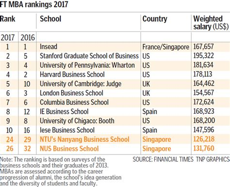 Best Mba Programs In Singapore by Singapore Mba Programmes Rise In Global Ranking