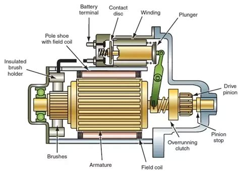 function of starter motor in engine where is the starter relay located in a car quora