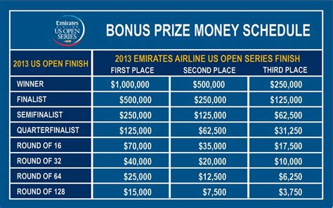 Us Open Winnings Money - prize money at 2013 u s open in tennis for double