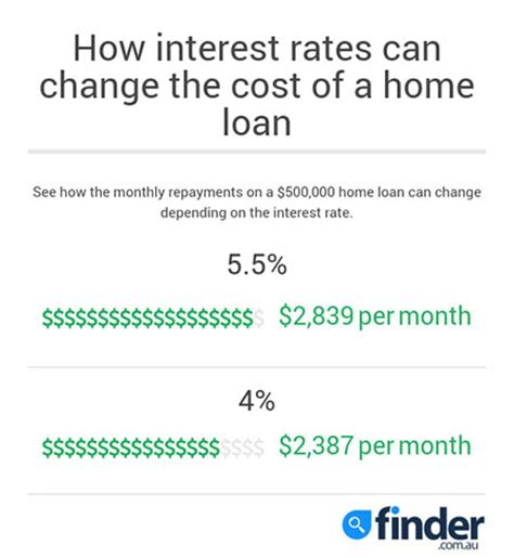 lowest housing loan rate compare 17 cheap home loans with rates starting from 3 52 finder com au