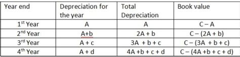 Sinking Fund Method Of Depreciation With Exle by Methods To Calculate Property Depreciation Building