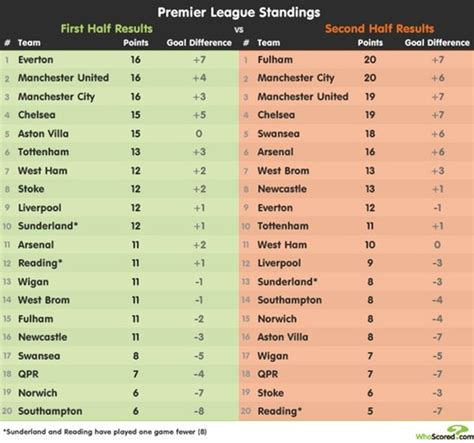 epl vs table second half vs first half premier league table