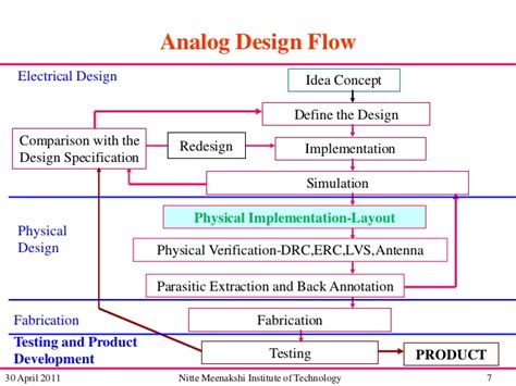 analog layout design concepts analog layout design