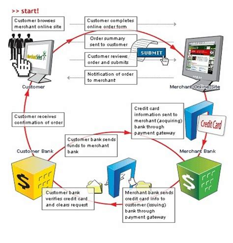 how does credit card processing work diagram paypal payment processor software free
