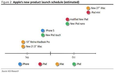 signe cadenas iphone calendario estimado de lanzamientos de apple en iphoneros