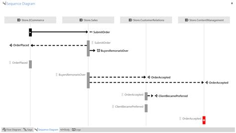sequence diagram for each serviceinsight particular docs