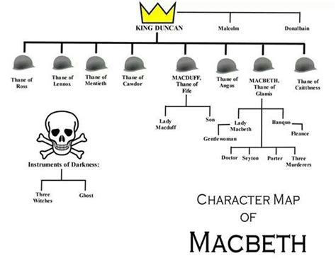themes in hamlet yahoo answers 1000 ideas about macbeth characters on pinterest plot