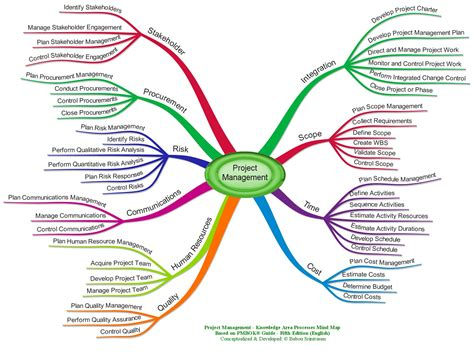 Project Management Mind Maps Leadership Project Management Chions Project Management Mind Map Template