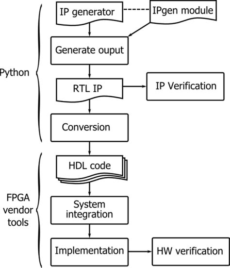 html input pattern generator rapid prototyping of embedded video processing systems in