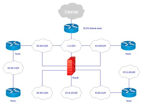 flowchart cloud network diagram software logical network diagram logical