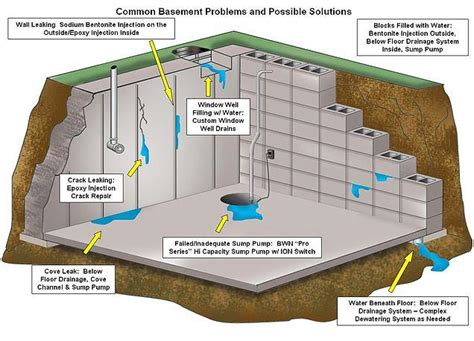 how to improve basement air quality waterproofing and tanking your home a guide to creating a