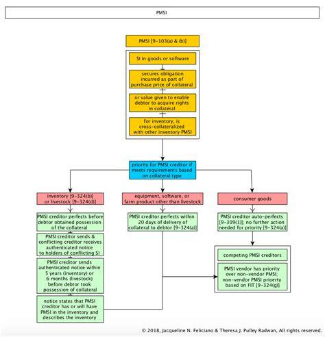 ucc 2 207 flowchart article 9 ucc flowchart flowchart in word